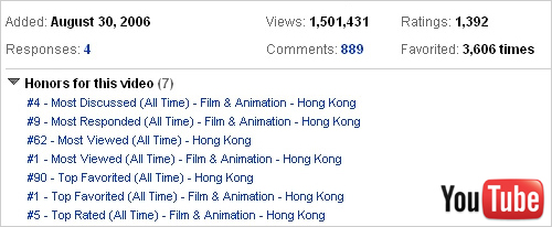 Hello Kitty YouTube Trailer Stat